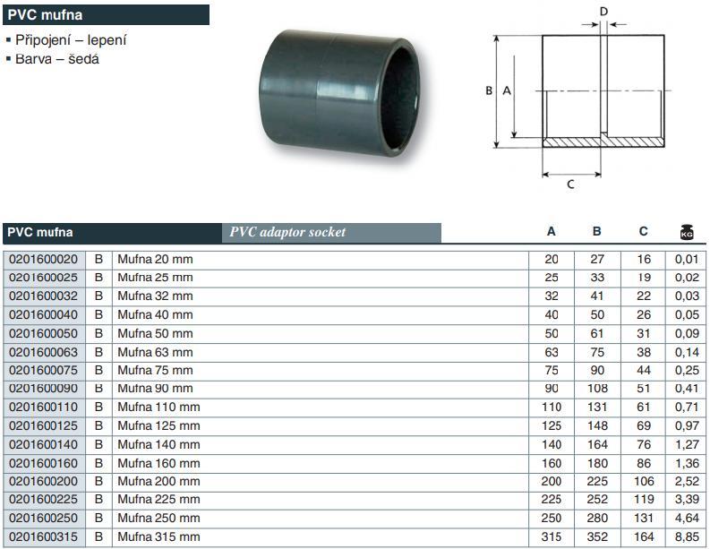Vágnerpool PVC tvarovka - mufna 50 mm